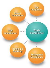 Trade Compliance Global Trade Consulting Lcs